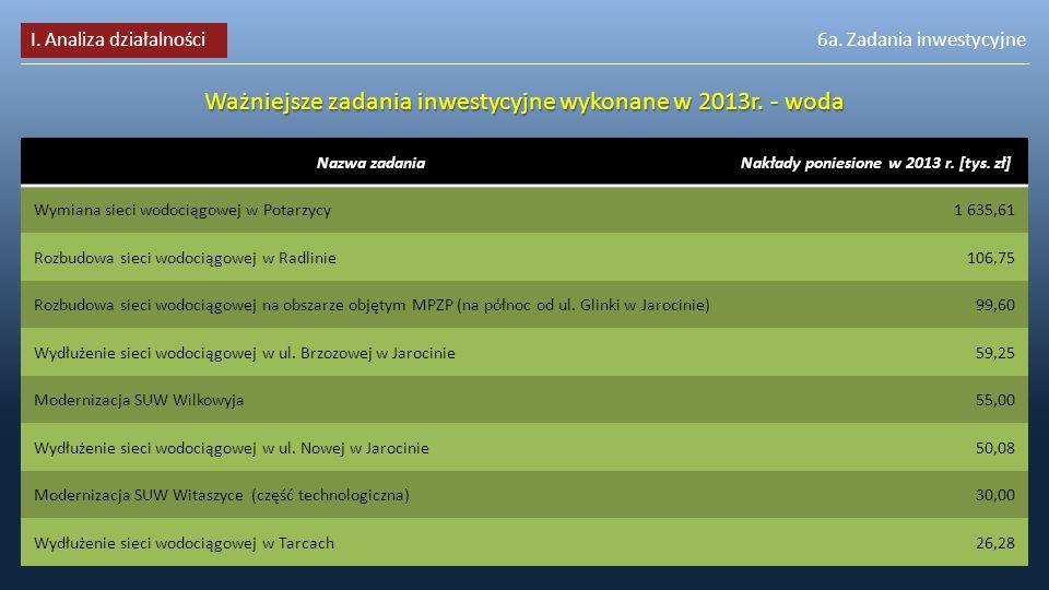 Nakłady poniesione w 2013 r. [tys. zł]